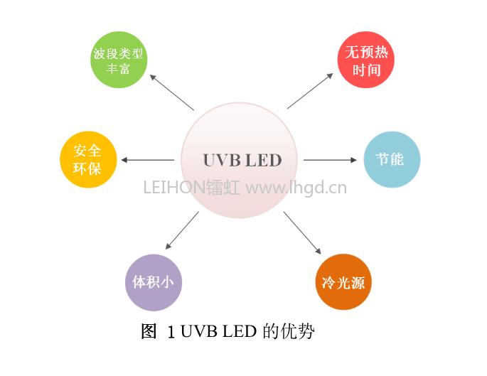 UVB LED光疗灯治疗白癜风银屑病新型光疗仪来临
